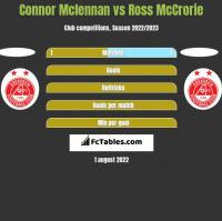 Connor Mclennan vs Ross McCrorie h2h player stats