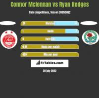 Connor Mclennan vs Ryan Hedges h2h player stats