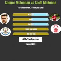 Connor Mclennan vs Scott McKenna h2h player stats