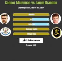 Connor Mclennan vs Jamie Brandon h2h player stats