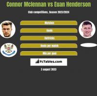 Connor Mclennan vs Euan Henderson h2h player stats