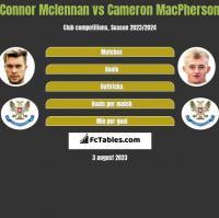 Connor Mclennan vs Cameron MacPherson h2h player stats