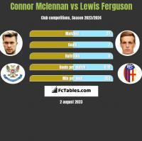 Connor Mclennan vs Lewis Ferguson h2h player stats