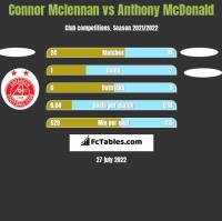 Connor Mclennan vs Anthony McDonald h2h player stats