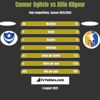 Connor Ogilvie vs Alfie Kilgour h2h player stats