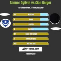 Connor Ogilvie vs Cian Bolger h2h player stats