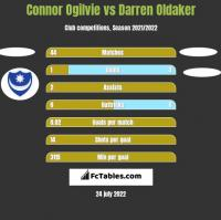 Connor Ogilvie vs Darren Oldaker h2h player stats