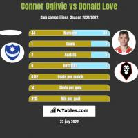 Connor Ogilvie vs Donald Love h2h player stats