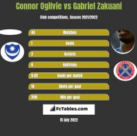 Connor Ogilvie vs Gabriel Zakuani h2h player stats