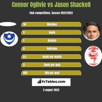 Connor Ogilvie vs Jason Shackell h2h player stats