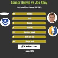 Connor Ogilvie vs Joe Riley h2h player stats