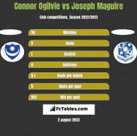 Connor Ogilvie vs Joseph Maguire h2h player stats