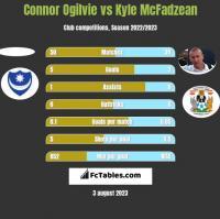 Connor Ogilvie vs Kyle McFadzean h2h player stats