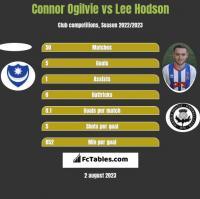 Connor Ogilvie vs Lee Hodson h2h player stats