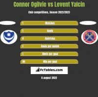 Connor Ogilvie vs Levent Yalcin h2h player stats