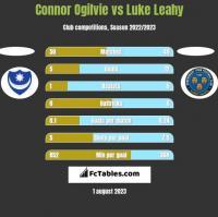 Connor Ogilvie vs Luke Leahy h2h player stats