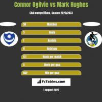 Connor Ogilvie vs Mark Hughes h2h player stats