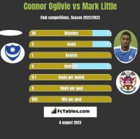 Connor Ogilvie vs Mark Little h2h player stats