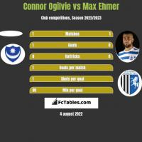 Connor Ogilvie vs Max Ehmer h2h player stats