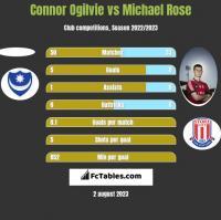 Connor Ogilvie vs Michael Rose h2h player stats