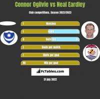 Connor Ogilvie vs Neal Eardley h2h player stats