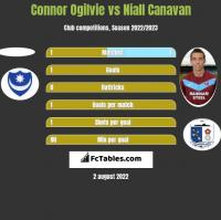 Connor Ogilvie vs Niall Canavan h2h player stats