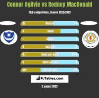 Connor Ogilvie vs Rodney MacDonald h2h player stats
