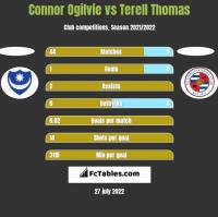 Connor Ogilvie vs Terell Thomas h2h player stats
