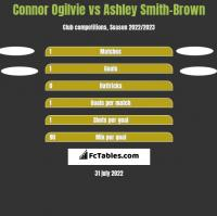 Connor Ogilvie vs Ashley Smith-Brown h2h player stats