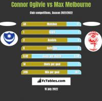 Connor Ogilvie vs Max Melbourne h2h player stats