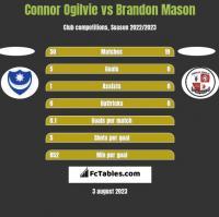 Connor Ogilvie vs Brandon Mason h2h player stats