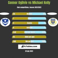 Connor Ogilvie vs Michael Kelly h2h player stats