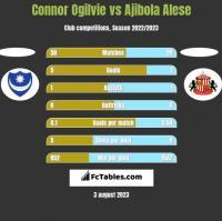 Connor Ogilvie vs Ajibola Alese h2h player stats