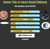 Connor Pain vs Aaron Amadi Holloway h2h player stats