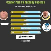 Connor Pain vs Anthony Caceres h2h player stats