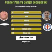 Connor Pain vs Danijel Georgievski h2h player stats