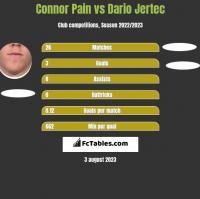 Connor Pain vs Dario Jertec h2h player stats
