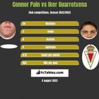 Connor Pain vs Iker Guarrotxena h2h player stats