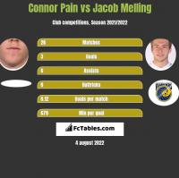 Connor Pain vs Jacob Melling h2h player stats