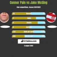 Connor Pain vs Jake McGing h2h player stats
