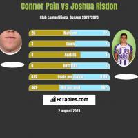 Connor Pain vs Joshua Risdon h2h player stats