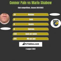 Connor Pain vs Mario Shabow h2h player stats