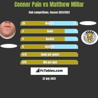 Connor Pain vs Matthew Millar h2h player stats