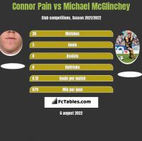 Connor Pain vs Michael McGlinchey h2h player stats