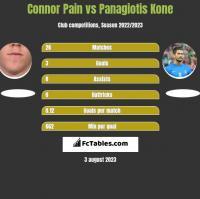 Connor Pain vs Panagiotis Kone h2h player stats