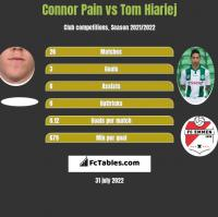 Connor Pain vs Tom Hiariej h2h player stats