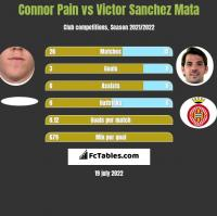 Connor Pain vs Victor Sanchez Mata h2h player stats