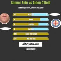Connor Pain vs Aiden O'Neill h2h player stats