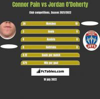 Connor Pain vs Jordan O'Doherty h2h player stats