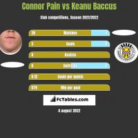 Connor Pain vs Keanu Baccus h2h player stats